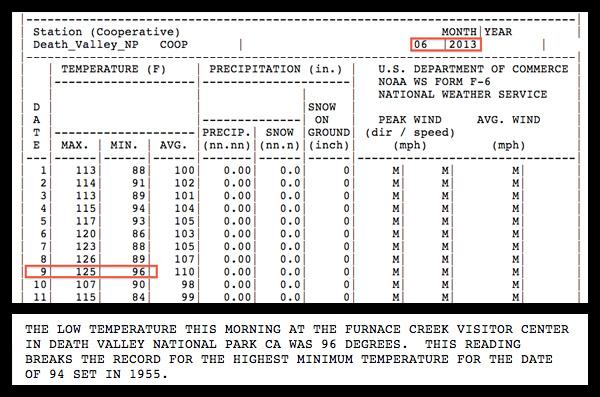Relevés de la station météo de la Vallée de la Mort. Température de l'air: 125°F (51,7°C), soit le 9 juin le moins froid depuis 1955… Source: National Climatic Data Center
